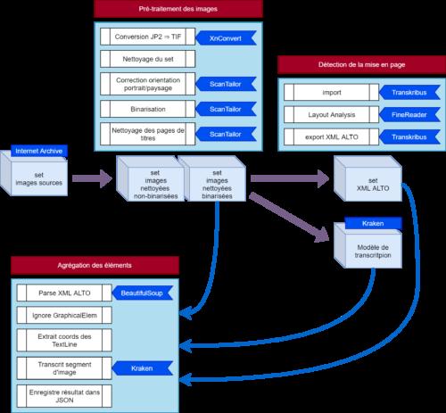 Le programme part des images sources collectées depuis Internet Archives. Une première étape de pré-traitement des images avec XnConvert et ScanTailor, permet de créer un set d'images corrigées non binarisées et un set d'images corrigées et binarisées. La deuxième étape de traitement consiste à détecter la mise en page avec Transkribus et FineReader. Elle utilise les images corrigées et binarisées et produit un jeu de fichiers XML ALTO. En parallèle, un modèle de transcription est entraîné avec Kraken. La dernière étape consiste à agréger tous les éléments (images corrigées et binarisées, modèle Kraken et fichiers XML ALTO) : parser les XML ALTO, ignorer les GraphicalElements, extraire des coordonnées des TextLine, transcrire les segments d'image, enregistrer le résultat dans des arbres XML-TEI enregistrés dans des fichiers JSON.